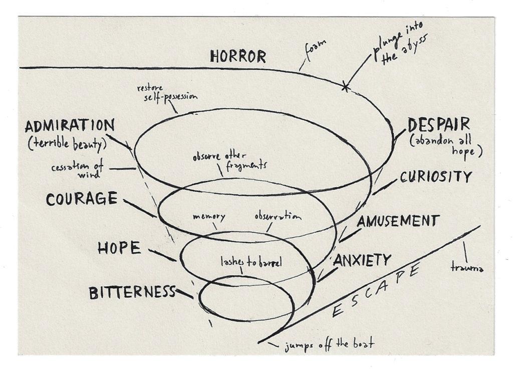 Aurélien Gamboni, Diagram#2 (emotional response), 2012, Courtesy de l'artiste